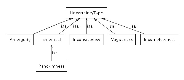 uncertaintytypes